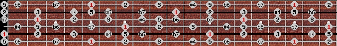 minor lydian scale on key A for Guitar