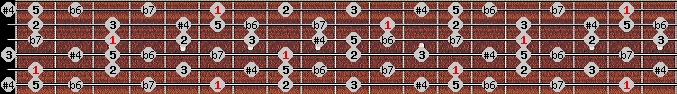 minor lydian scale on key A#/Bb for Guitar