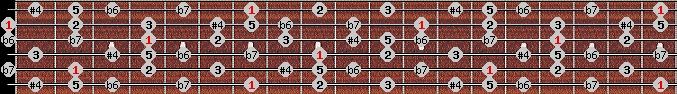minor lydian scale on key B for Guitar