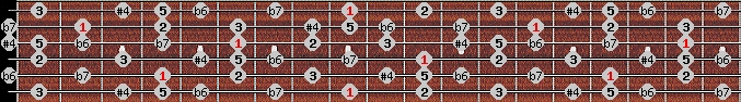 minor lydian scale on key C#/Db for Guitar