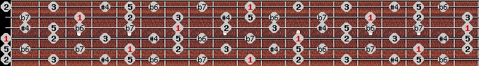 minor lydian scale on key D for Guitar