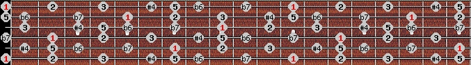 minor lydian scale on key E for Guitar