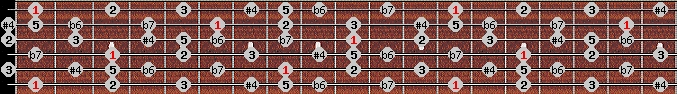 minor lydian scale on key F for Guitar