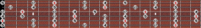 minor pentatonic scale on key A for Guitar