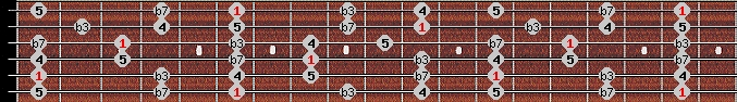 minor pentatonic scale on key A#/Bb for Guitar