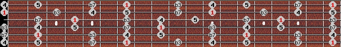 minor pentatonic scale on key B for Guitar