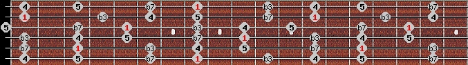 minor pentatonic scale on key C for Guitar