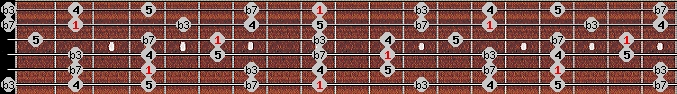 minor pentatonic scale on key C#/Db for Guitar