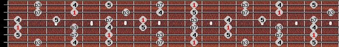 minor pentatonic scale on key D#/Eb for Guitar