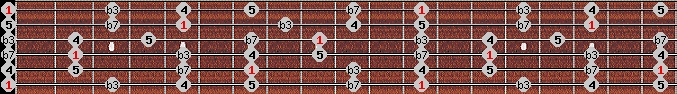 minor pentatonic scale on key E for Guitar