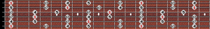 minor pentatonic scale on key F for Guitar