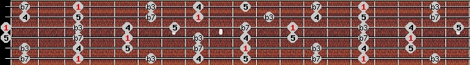 minor pentatonic scale on key G for Guitar