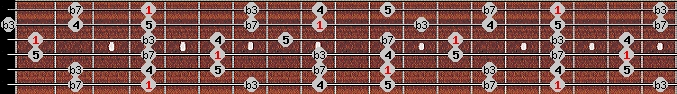 minor pentatonic scale on key G#/Ab for Guitar