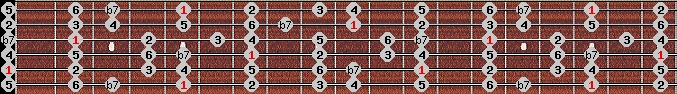 mixolydian scale on key A for Guitar