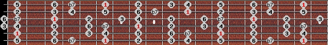 mixolydian scale on key A#/Bb for Guitar