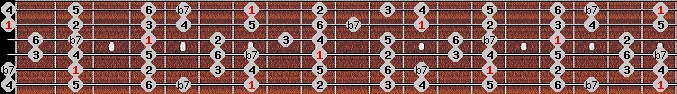 mixolydian scale on key B for Guitar