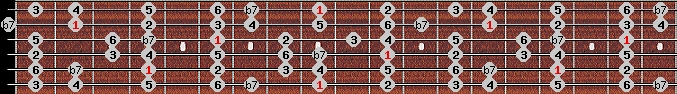 mixolydian scale on key C#/Db for Guitar