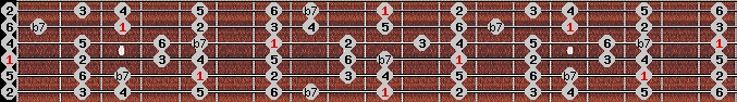 mixolydian scale on key D for Guitar