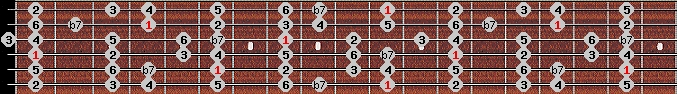 mixolydian scale on key D#/Eb for Guitar