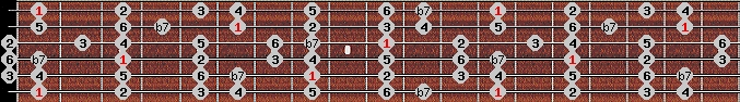 mixolydian scale on key F for Guitar