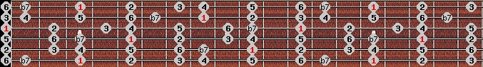 mixolydian scale on key G for Guitar