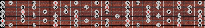 mixolydian b6 scale on key A for Guitar