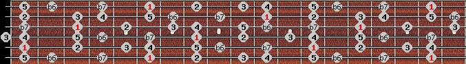 mixolydian b6 scale on key A#/Bb for Guitar
