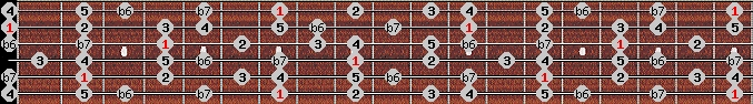 mixolydian b6 scale on key B for Guitar