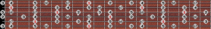 mixolydian b6 scale on key C for Guitar