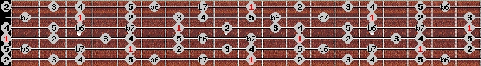 mixolydian b6 scale on key D for Guitar