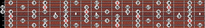 mixolydian b6 scale on key D#/Eb for Guitar