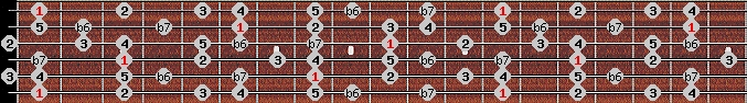 mixolydian b6 scale on key F for Guitar