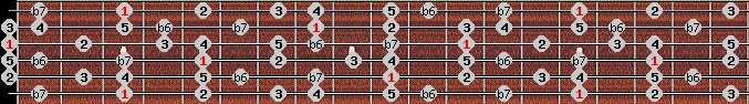 mixolydian b6 scale on key G for Guitar