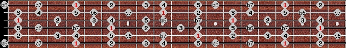 mixolydian b6 scale on key G#/Ab for Guitar