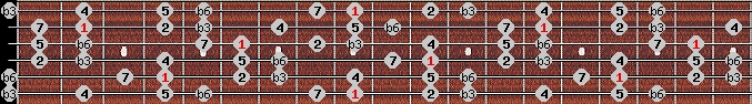 mohammedan scale on key C#/Db for Guitar