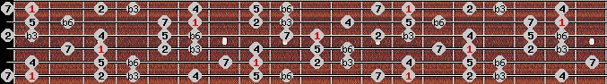 mohammedan scale on key F for Guitar
