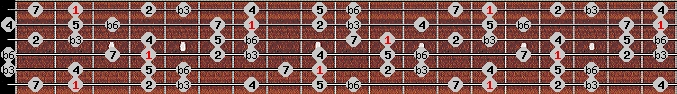 mohammedan scale on key F#/Gb for Guitar