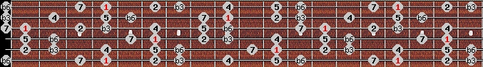 mohammedan scale on key G#/Ab for Guitar