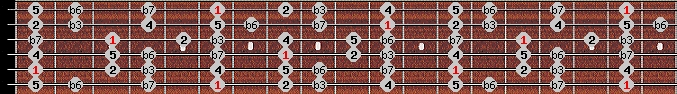 natural minor scale on key A#/Bb for Guitar