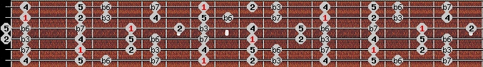 natural minor scale on key C for Guitar