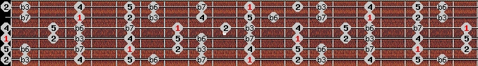 natural minor scale on key D for Guitar