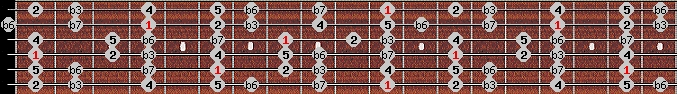 natural minor scale on key D#/Eb for Guitar