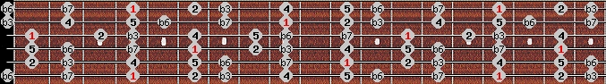 natural minor scale on key G#/Ab for Guitar