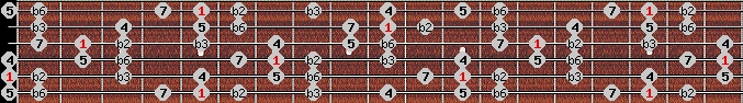 neopolitan scale on key A for Guitar
