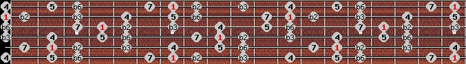 neopolitan scale on key B for Guitar
