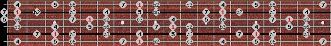 neopolitan scale on key C for Guitar