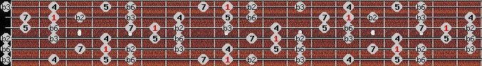 neopolitan scale on key C#/Db for Guitar