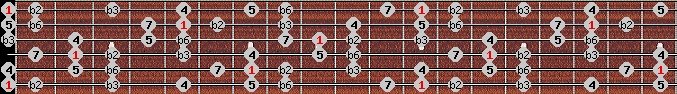 neopolitan scale on key E for Guitar