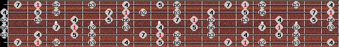 neopolitan scale on key F#/Gb for Guitar