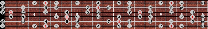 neopolitan scale on key G#/Ab for Guitar